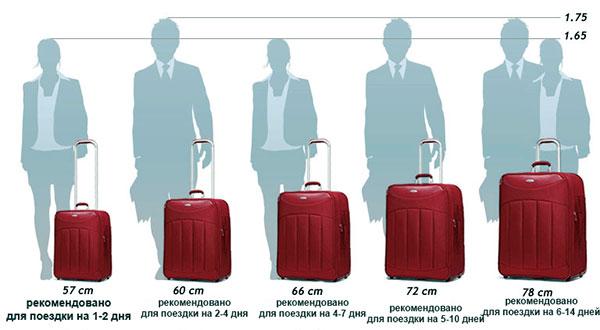 Выбор чемодана  для путешествий  по форме и размеру
